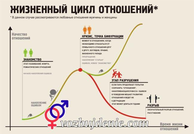 Жизненный цикл отношений