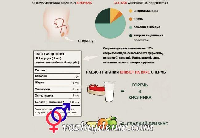 Полезность спермы