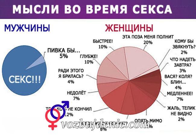 Мысли мужчин и женщин во время секса