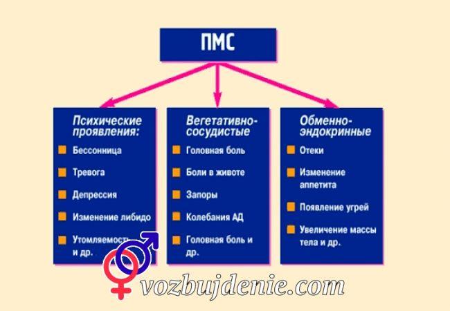 Синдромы ПМС у девушек